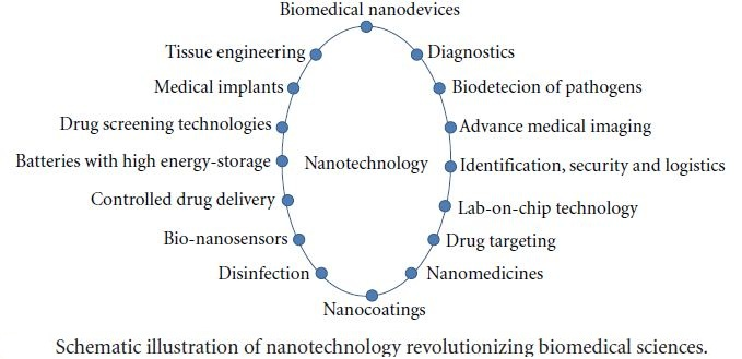 impact and application of nanotechnology Molecular medicines for cancer: concepts and applications of nanotechnology 1st edition  several molecular mechanisms have been shown to impact its progression .
